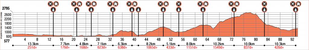 annapurna100-100km-profile
