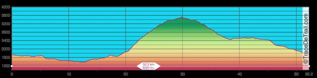 Annapurna 50 profile