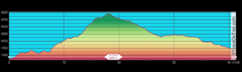 42 km GTWS final elevation profile Annapurna 100